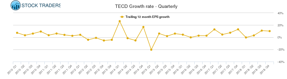TECD Growth rate - Quarterly