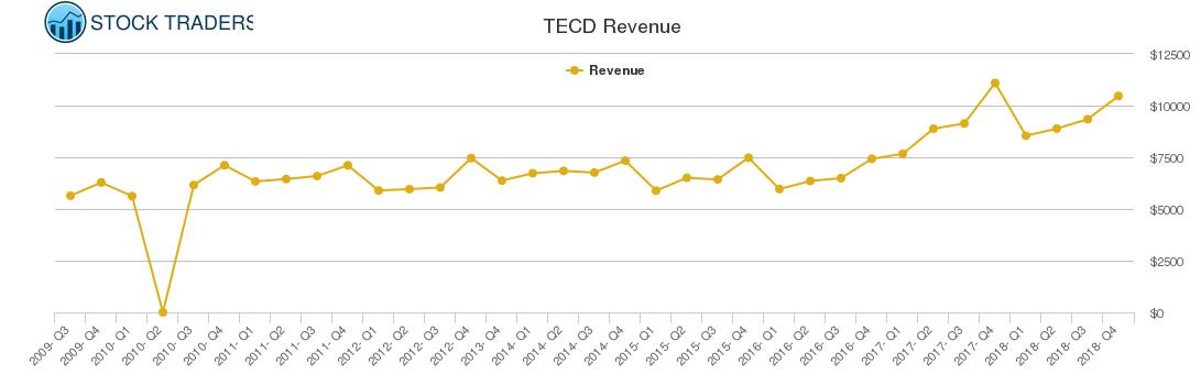 TECD Revenue chart
