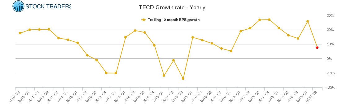 TECD Growth rate - Yearly
