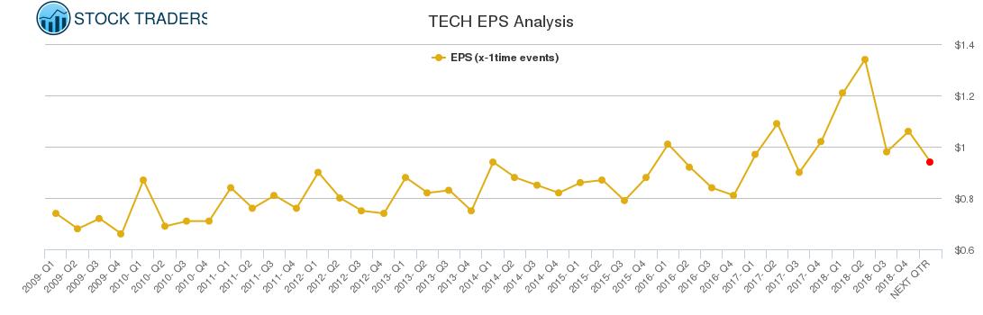TECH EPS Analysis