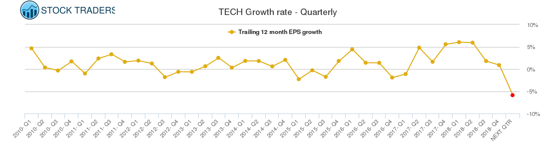 TECH Growth rate - Quarterly