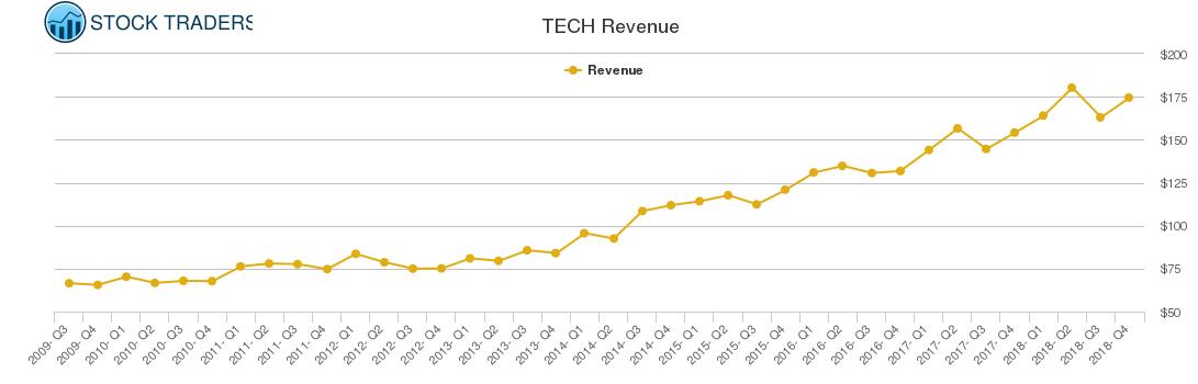 TECH Revenue chart