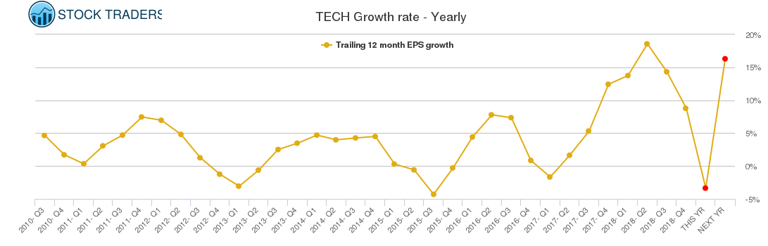 TECH Growth rate - Yearly