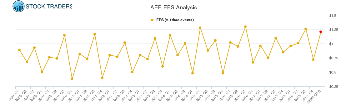 AEP EPS Analysis