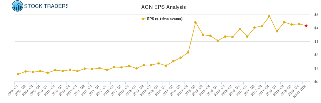 AGN EPS Analysis