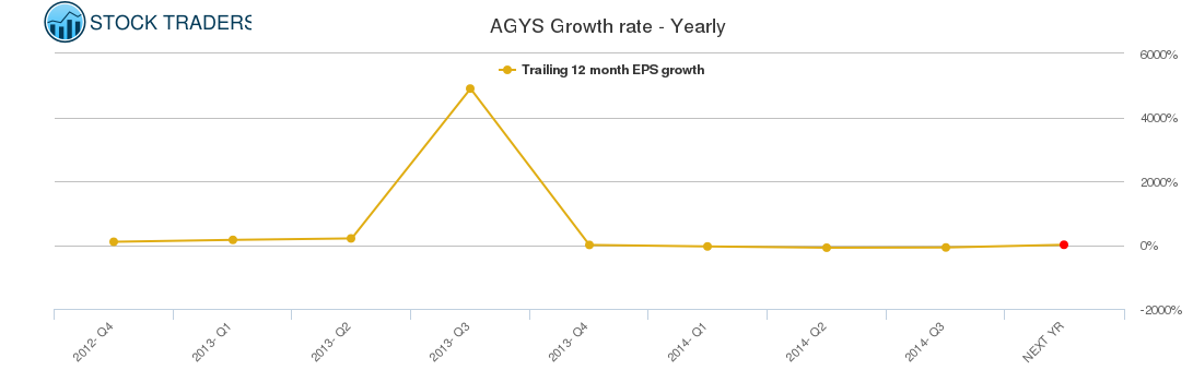 AGYS Growth rate - Yearly
