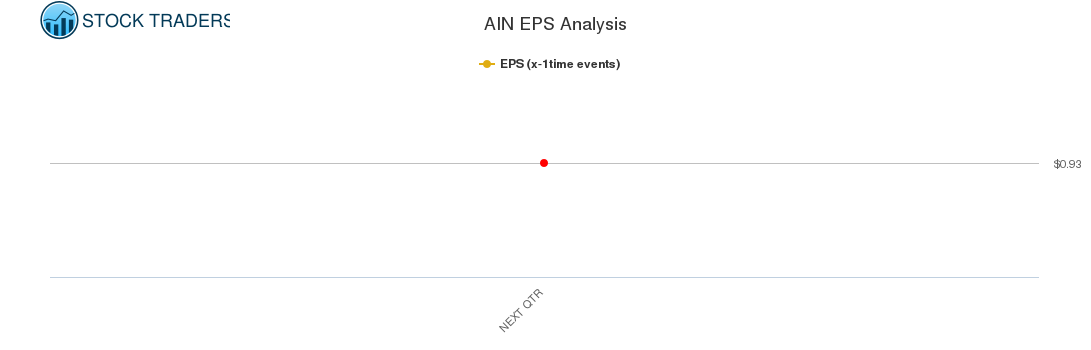AIN EPS Analysis