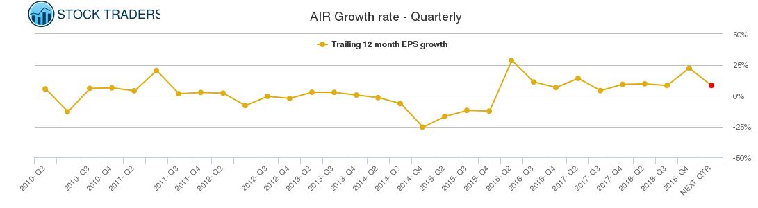 AIR Growth rate - Quarterly