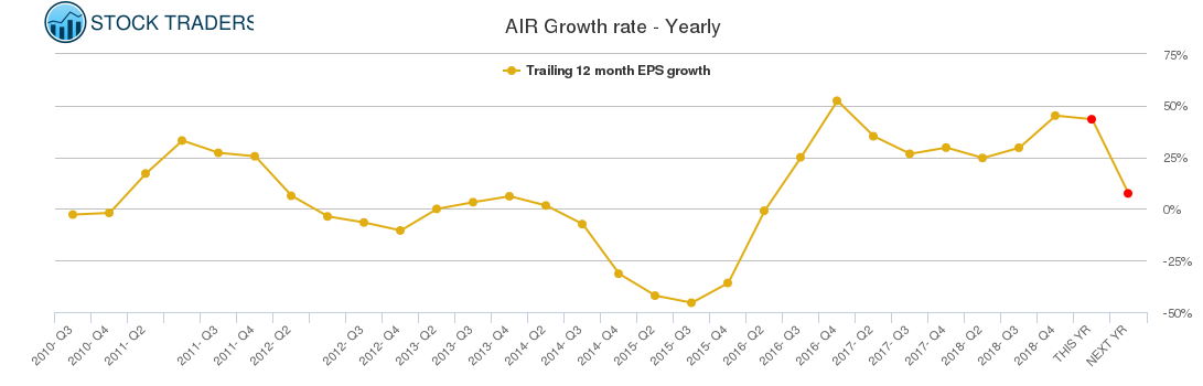 AIR Growth rate - Yearly
