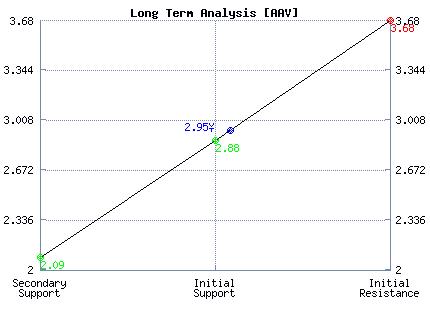 AAV Long Term Analysis