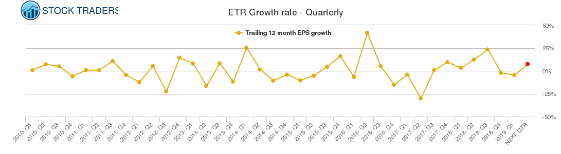 ETR Growth rate - Quarterly