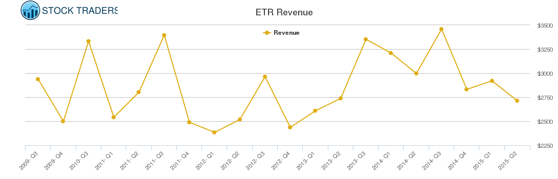 ETR Revenue chart