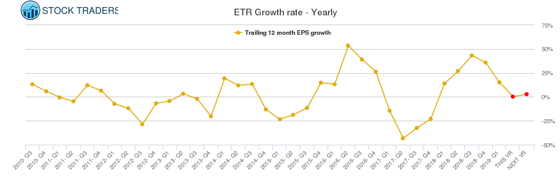ETR Growth rate - Yearly
