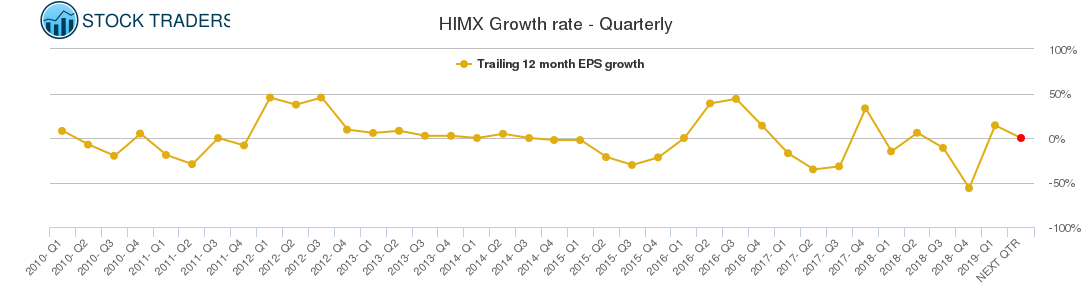 HIMX Growth rate - Quarterly