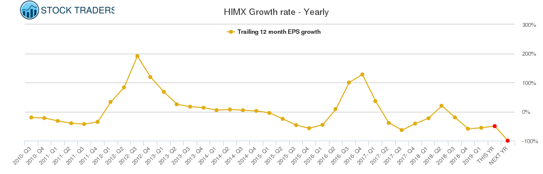 HIMX Growth rate - Yearly