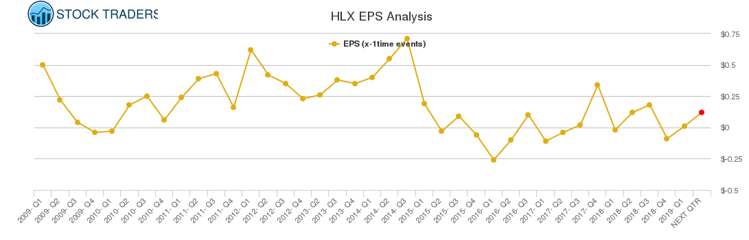 HLX EPS Analysis