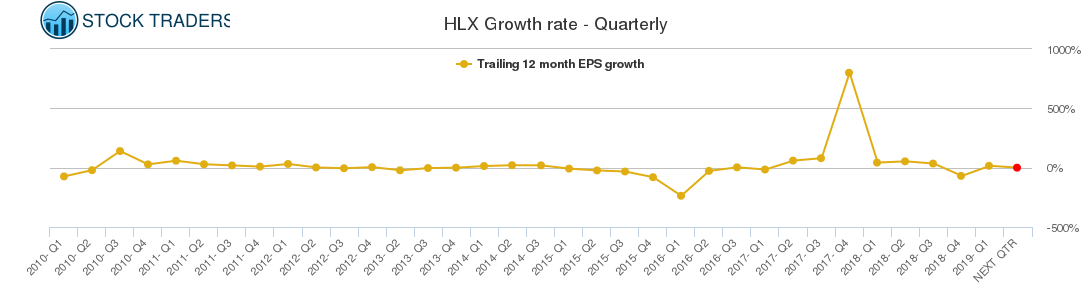 HLX Growth rate - Quarterly
