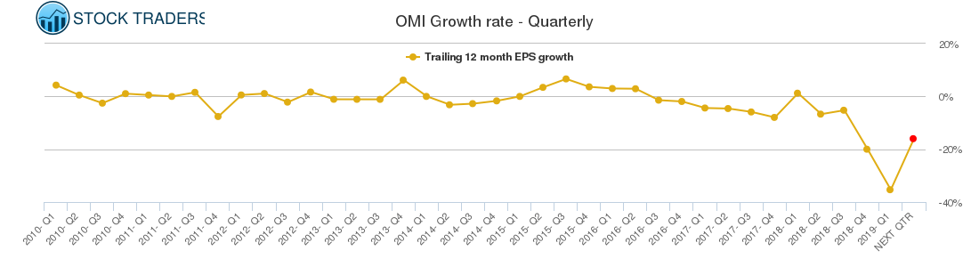 OMI Growth rate - Quarterly