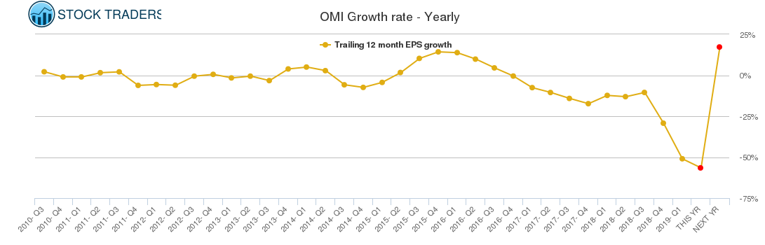OMI Growth rate - Yearly