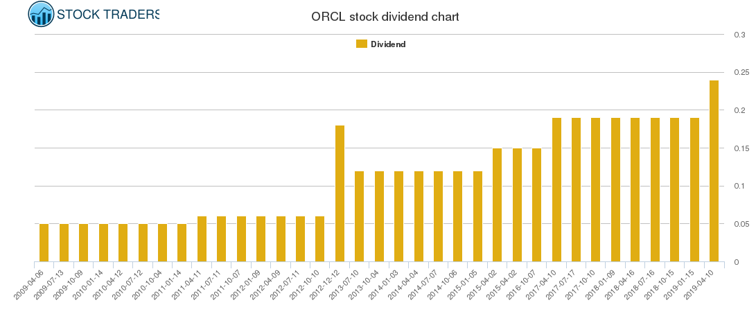 ORCL Dividend Chart