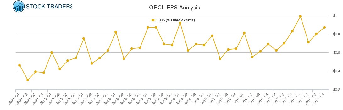ORCL EPS Analysis