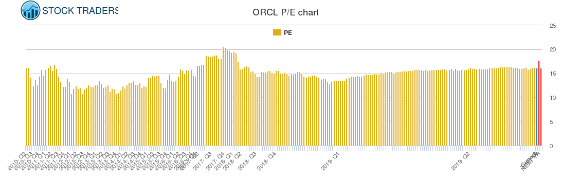 ORCL PE chart
