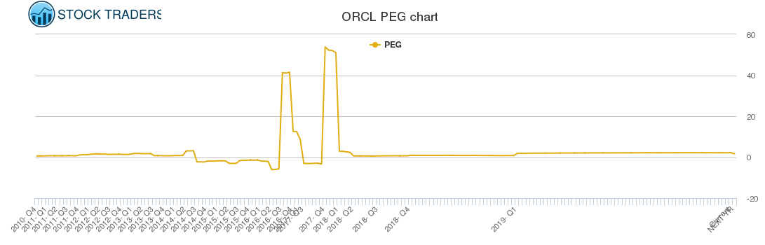 ORCL PEG chart
