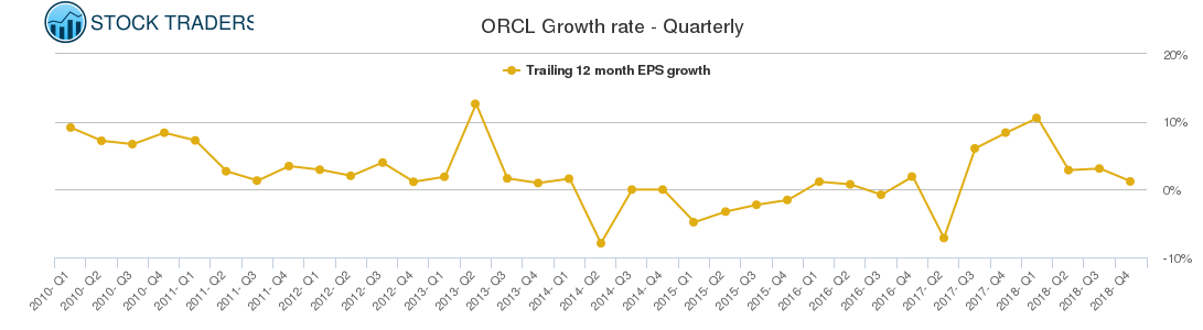 ORCL Growth rate - Quarterly