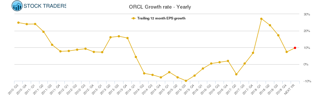 ORCL Growth rate - Yearly