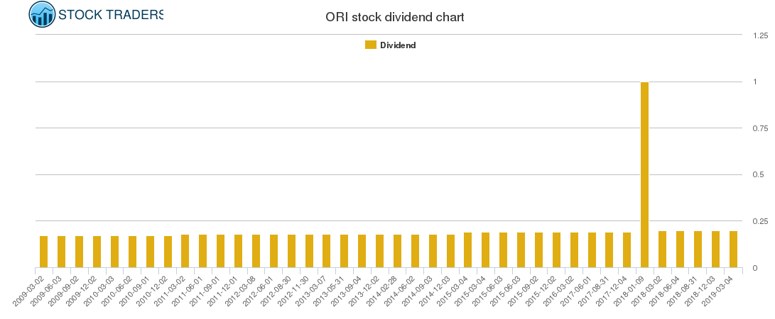 ORI Dividend Chart
