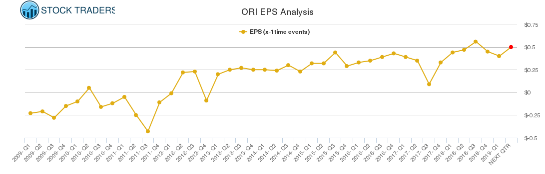 ORI EPS Analysis
