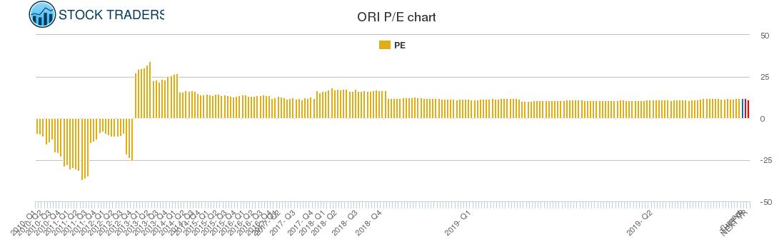 ORI PE chart