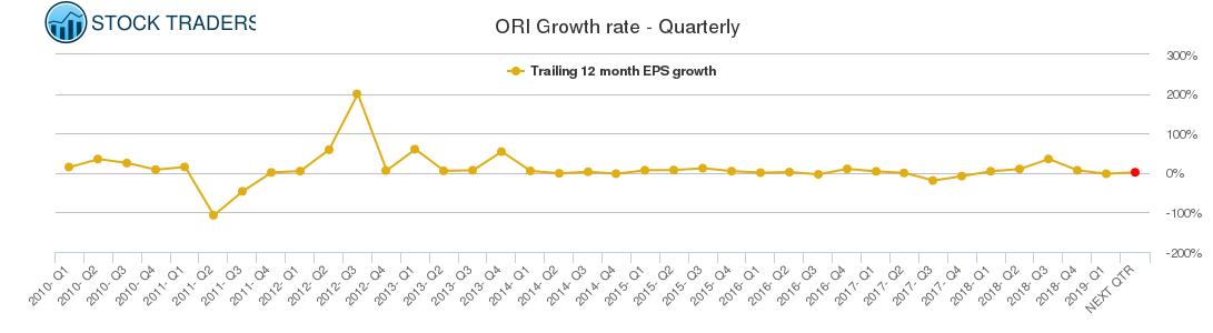 ORI Growth rate - Quarterly
