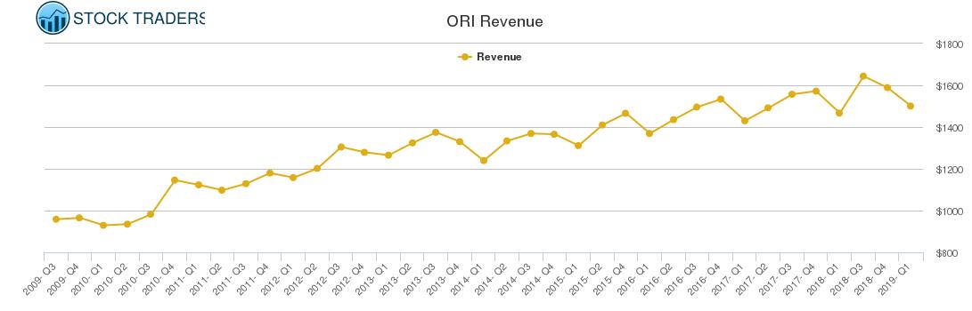 ORI Revenue chart