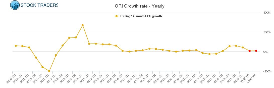 ORI Growth rate - Yearly