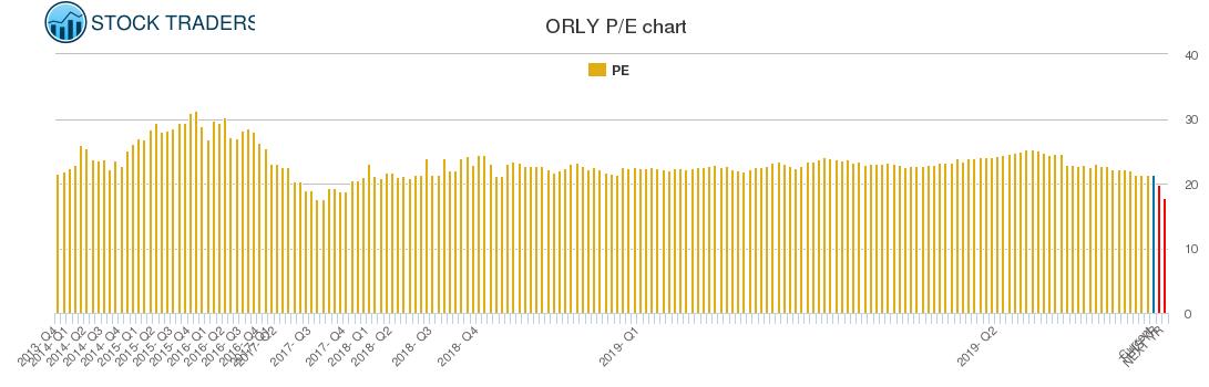 ORLY PE chart