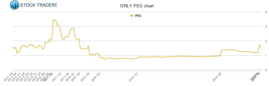 ORLY PEG chart