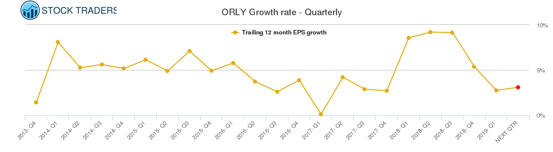 ORLY Growth rate - Quarterly