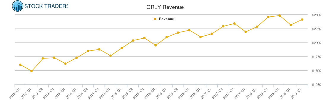 ORLY Revenue chart