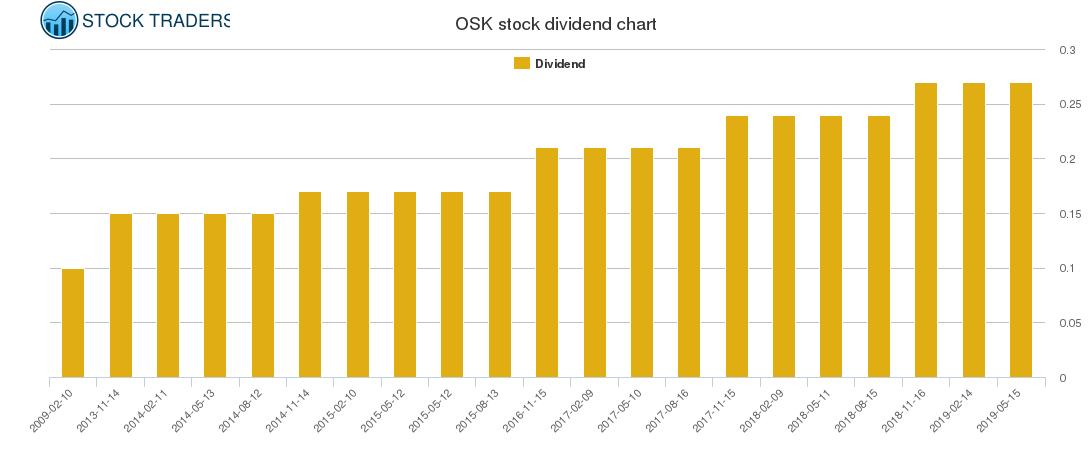 OSK Dividend Chart