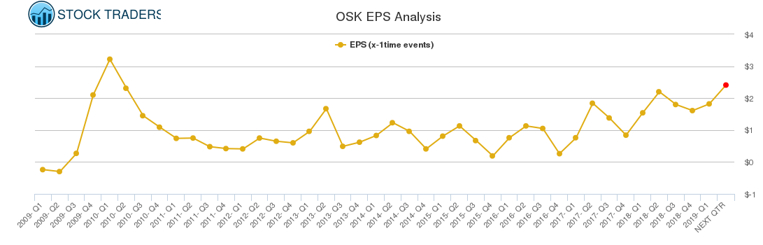 OSK EPS Analysis