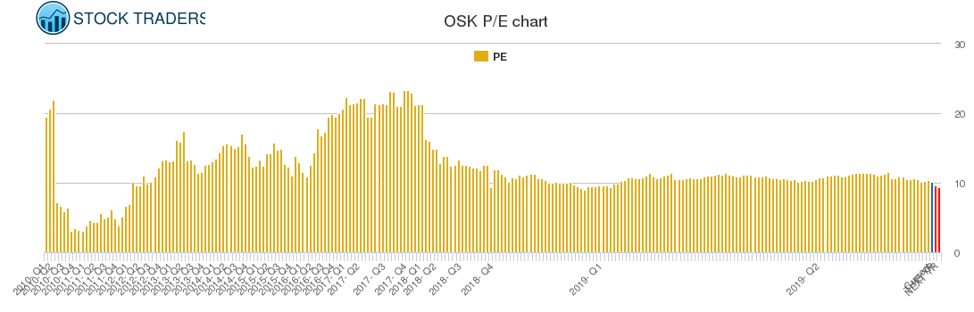 OSK PE chart
