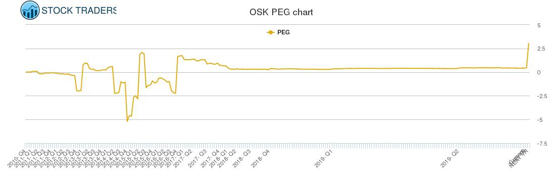 OSK PEG chart