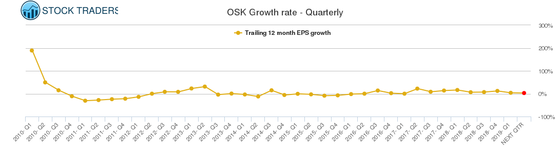 OSK Growth rate - Quarterly