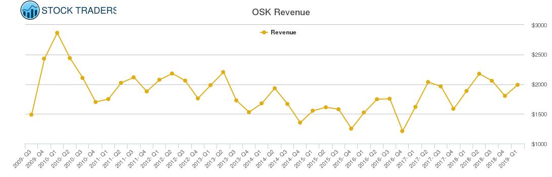 OSK Revenue chart