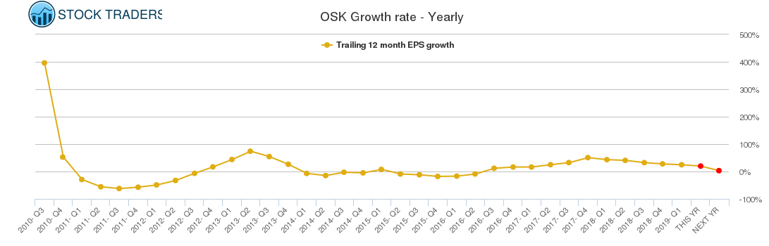 OSK Growth rate - Yearly