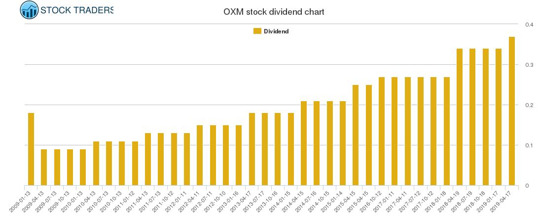 OXM Dividend Chart