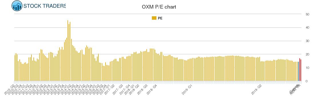 OXM PE chart