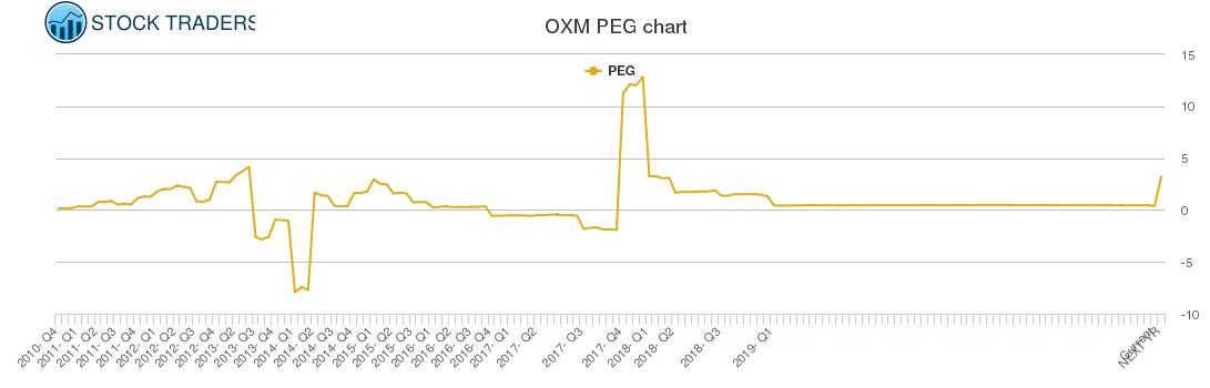 OXM PEG chart