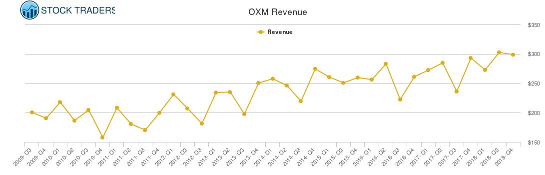 OXM Revenue chart